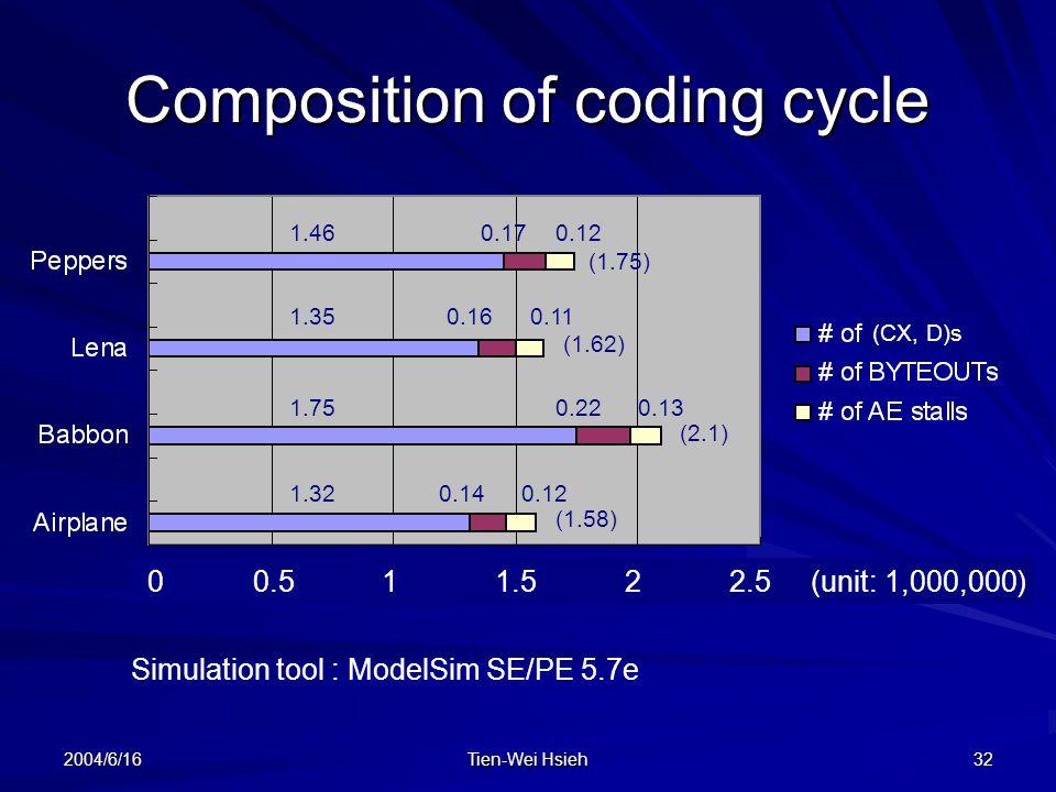 2004/6/16 Tien-Wei Hsieh 32 Composition of coding cycle 0 0.5 1 1.5 2 2.5 (unit: 1,000,000) Simulation tool : ModelSim SE/PE 5.7e 1.32 1.75 1.46 1.35 0.14 0.22 0.17 0.16 0.12 0.13 0.12 0.11 (1.75) (1.62) (2.1) (1.58) (CX, D)s