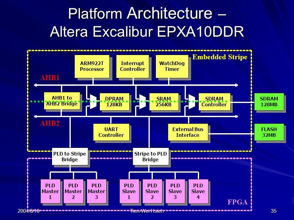2004/6/16 Tien-Wei Hsieh 35 Platform Architecture – Altera Excalibur EPXA10DDR FPGA Embedded Stripe AHB2 AHB1 ARM922T Processor Interrupt Controller WatchDog Timer AHB1 to AHB2 Bridge DPRAM 128KB SRAM 256KB SDRAM Controller SDRAM 128MB PLD to Stripe Bridge Stripe to PLD Bridge UART Controller External Bus Interface FLASH 32MB PLD Master 1 PLD Master 2 PLD Slave 3 PLD Slave 4 PLD Slave 2 PLD Master 3 PLD Slave 1