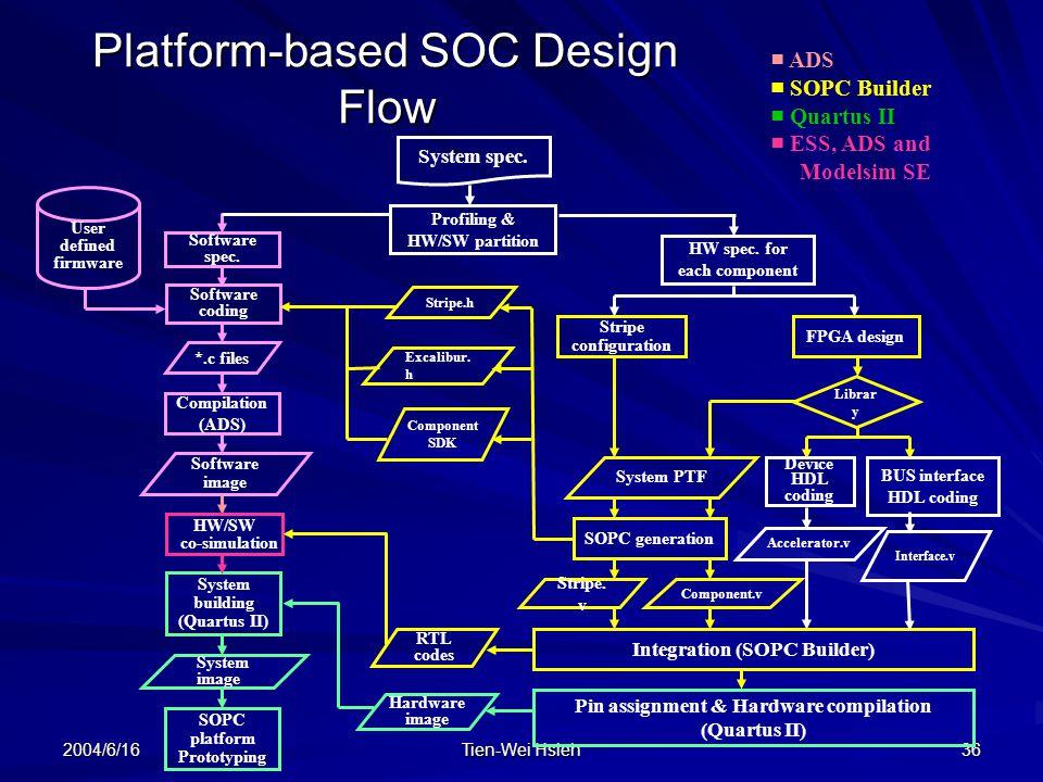 2004/6/16 Tien-Wei Hsieh 36 Platform-based SOC Design Flow ■ ADS ■ SOPC Builder ■ Quartus II ■ ESS, ADS and Modelsim SE System spec.