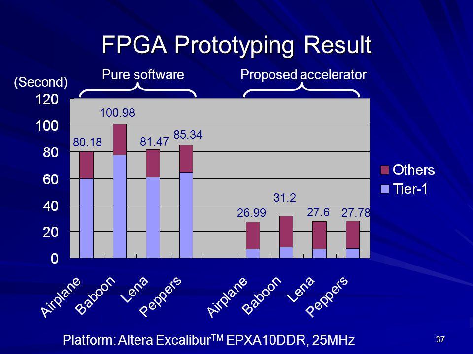 37 FPGA Prototyping Result Platform: Altera Excalibur TM EPXA10DDR, 25MHz Pure softwareProposed accelerator (Second) 100.98 80.18 81.47 85.34 26.99 31.2 27.6 27.78