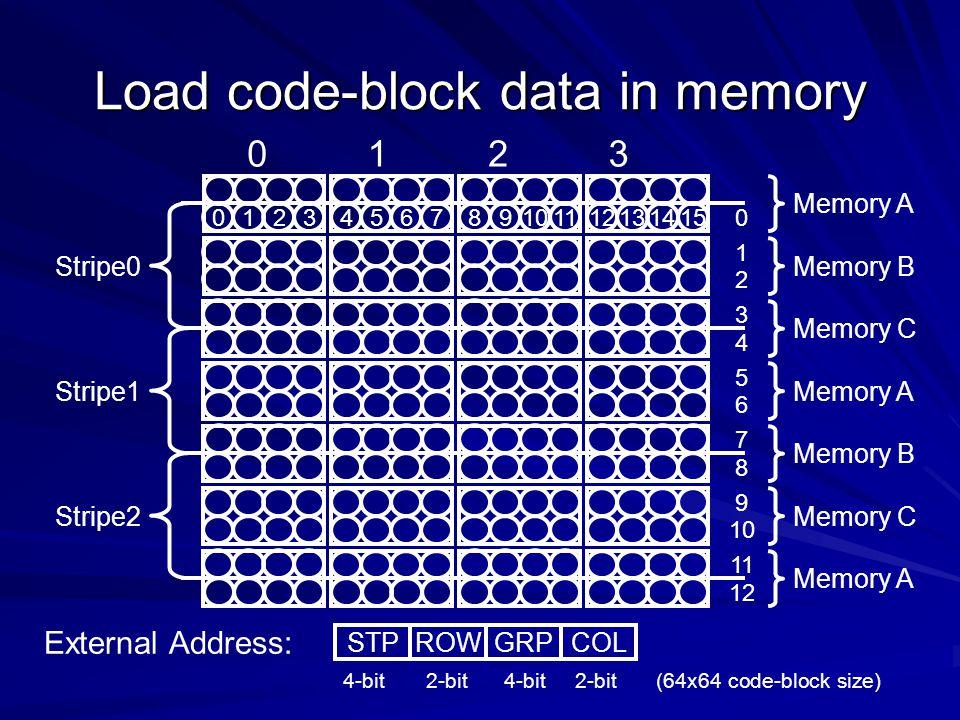 Load code-block data in memory 4-bit 2-bit 4-bit 2-bit(64x64 code-block size)