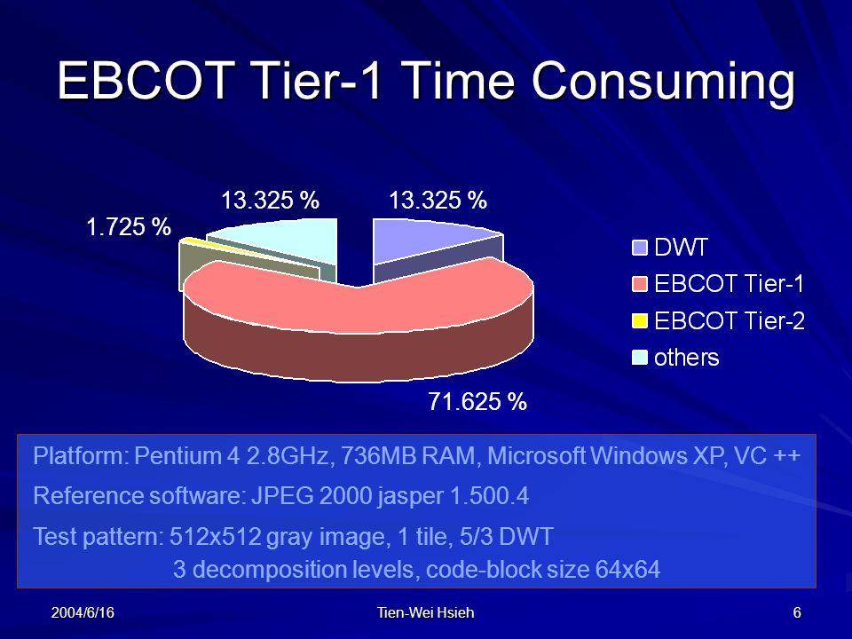 2004/6/16 Tien-Wei Hsieh 6 EBCOT Tier-1 Time Consuming Platform: Pentium 4 2.8GHz, 736MB RAM, Microsoft Windows XP, VC ++ Reference software: JPEG 2000 jasper 1.500.4 Test pattern: 512x512 gray image, 1 tile, 5/3 DWT 3 decomposition levels, code-block size 64x64 13.325 % 71.625 % 1.725 % 13.325 %