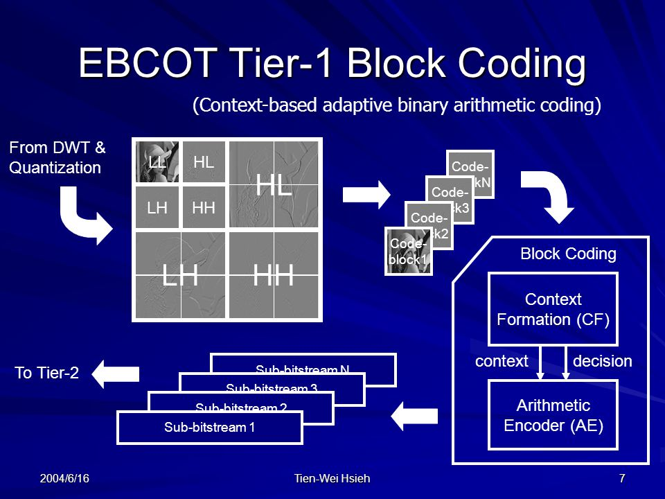 2004/6/16 Tien-Wei Hsieh 7 EBCOT Tier-1 Block Coding (Context-based adaptive binary arithmetic coding) LL LH HL HH HL HH Sub-bitstream N Context Formation (CF) Arithmetic Encoder (AE) Sub-bitstream 3 Sub-bitstream 2 Sub-bitstream 1 contextdecision Block Coding Code- blockN Code- block3 Code- block2 Code- block1 From DWT & Quantization To Tier-2