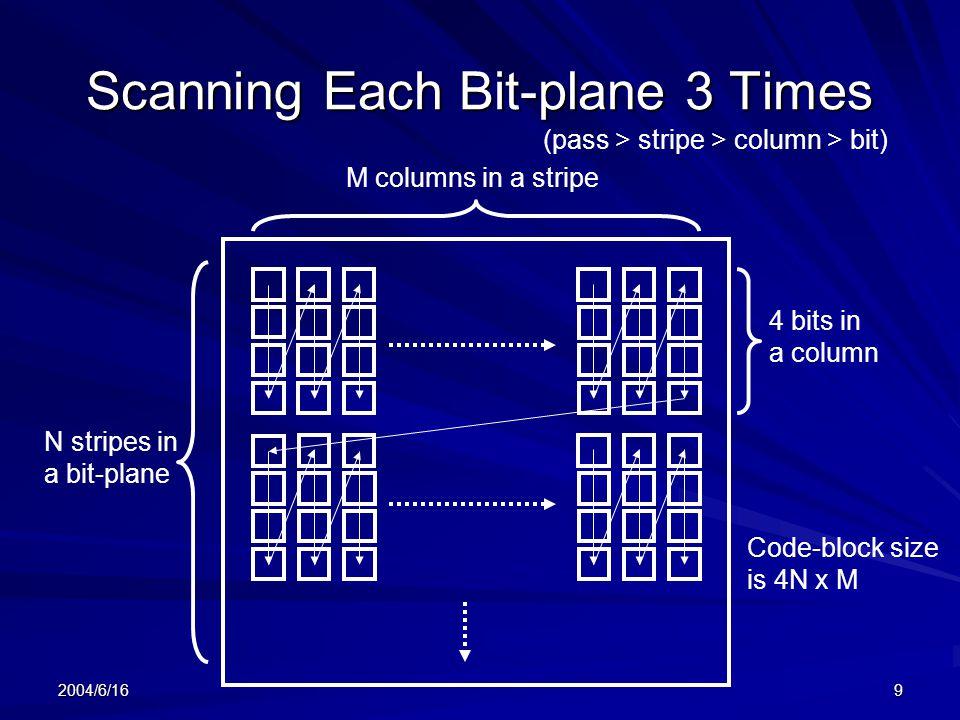 2004/6/169 Scanning Each Bit-plane 3 Times 4 bits in a column N stripes in a bit-plane M columns in a stripe (pass > stripe > column > bit) Code-block size is 4N x M