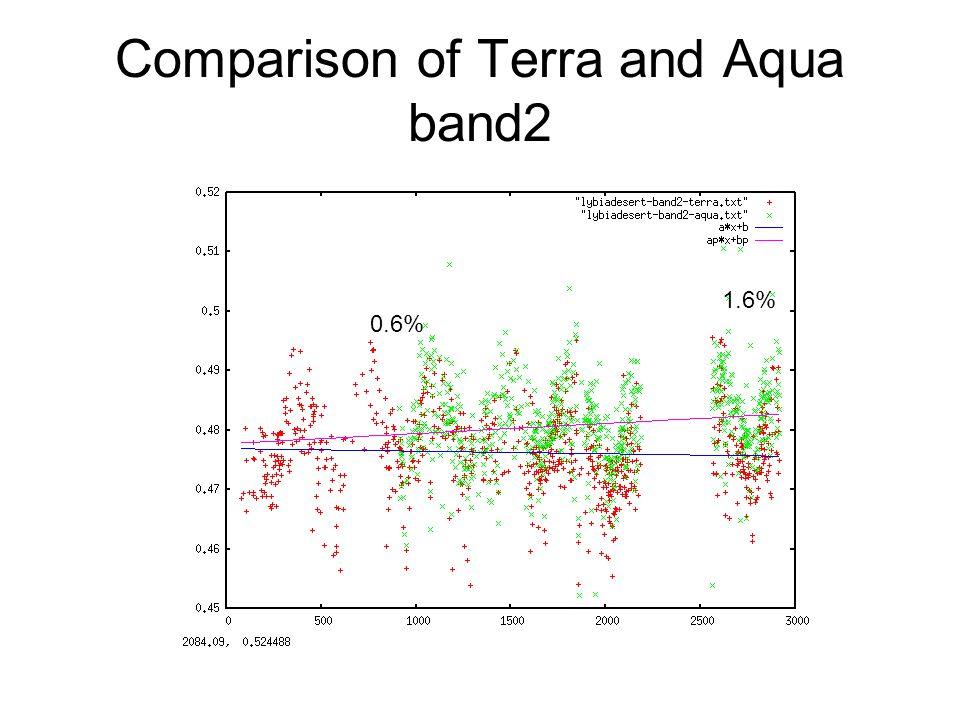 Comparison of Terra and Aqua band2 1.6% 0.6%