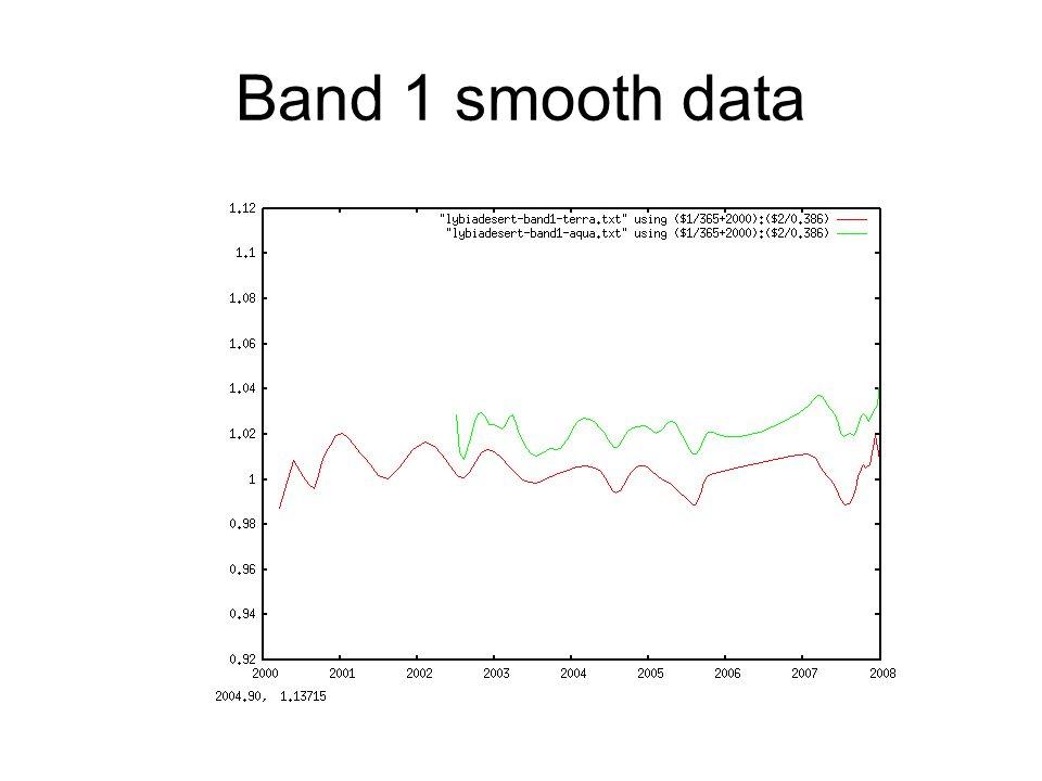 Band 1 smooth data