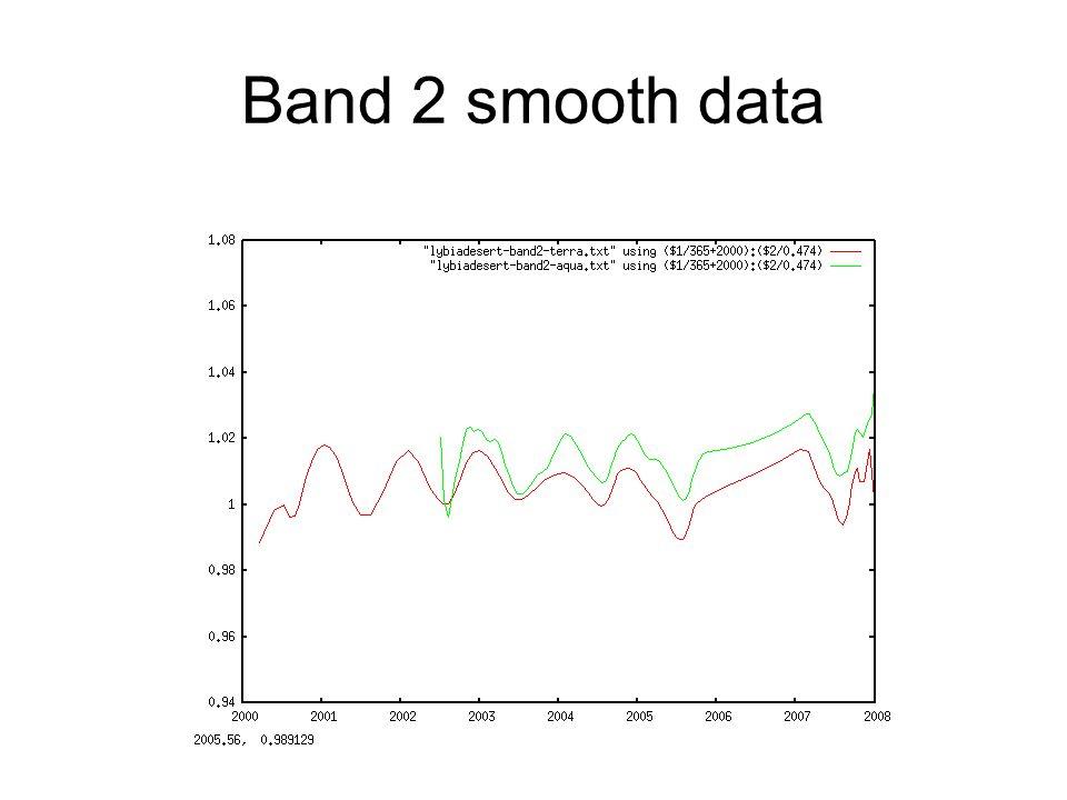 Band 2 smooth data