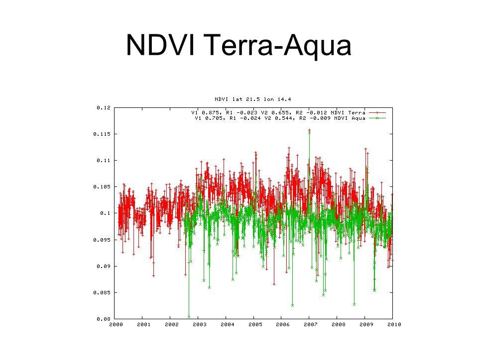 NDVI Terra-Aqua