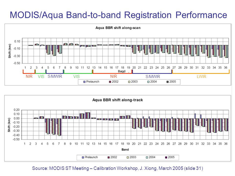 MODIS/Aqua Band-to-band Registration Performance Source: MODIS ST Meeting – Calibration Workshop, J.