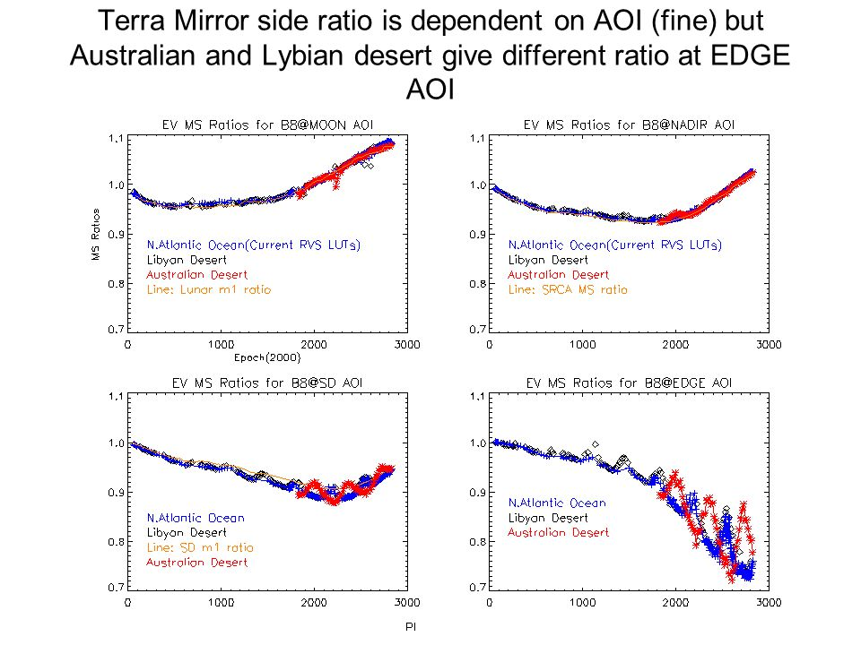 Terra Mirror side ratio is dependent on AOI (fine) but Australian and Lybian desert give different ratio at EDGE AOI