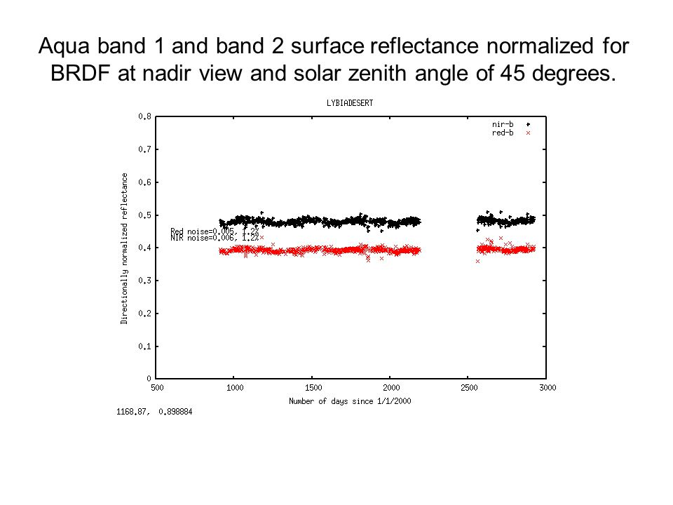 Aqua band 1 and band 2 surface reflectance normalized for BRDF at nadir view and solar zenith angle of 45 degrees.