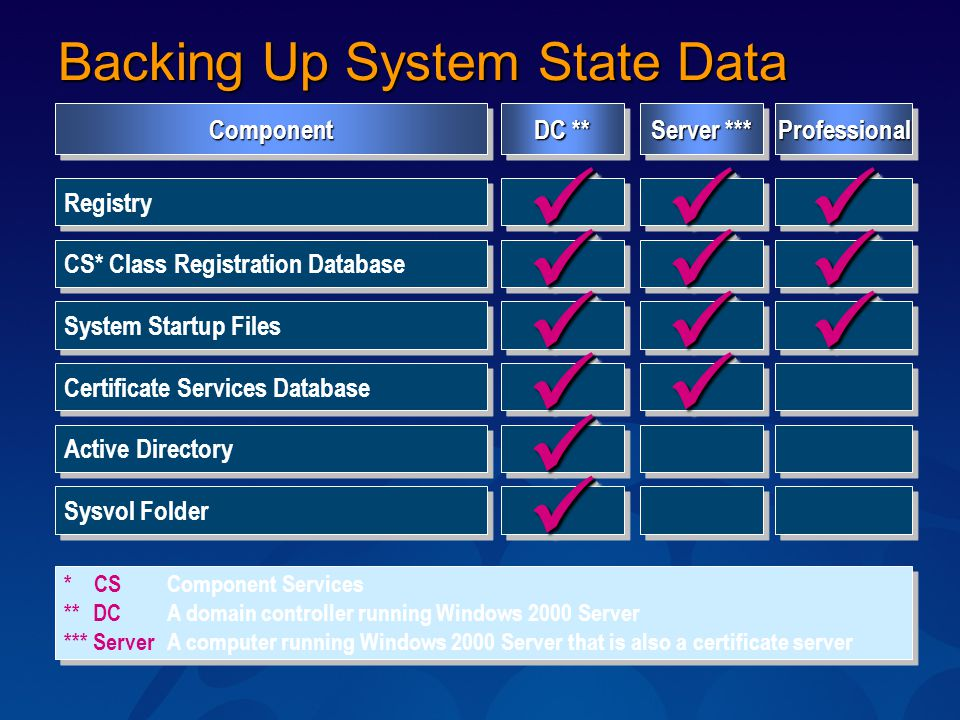 Backing Up System State Data Registry CS* Class Registration Database System Startup Files Certificate Services Database DC ** ComponentComponent Serv