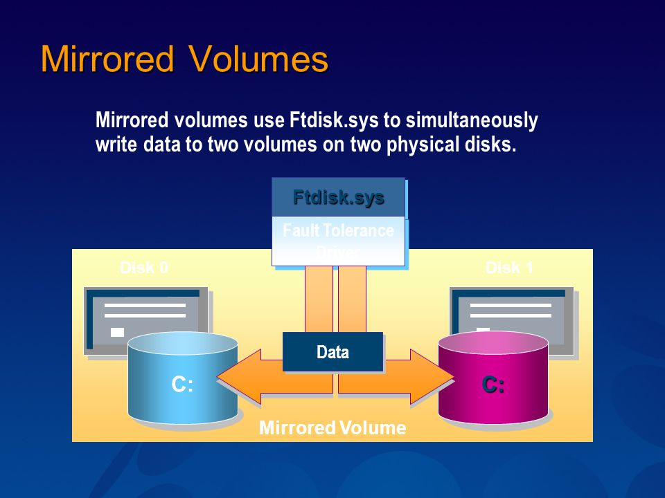 Mirrored Volumes Mirrored volumes use Ftdisk.sys to simultaneously write data to two volumes on two physical disks. Mirrored Volume Disk 0Disk 1 C: C: