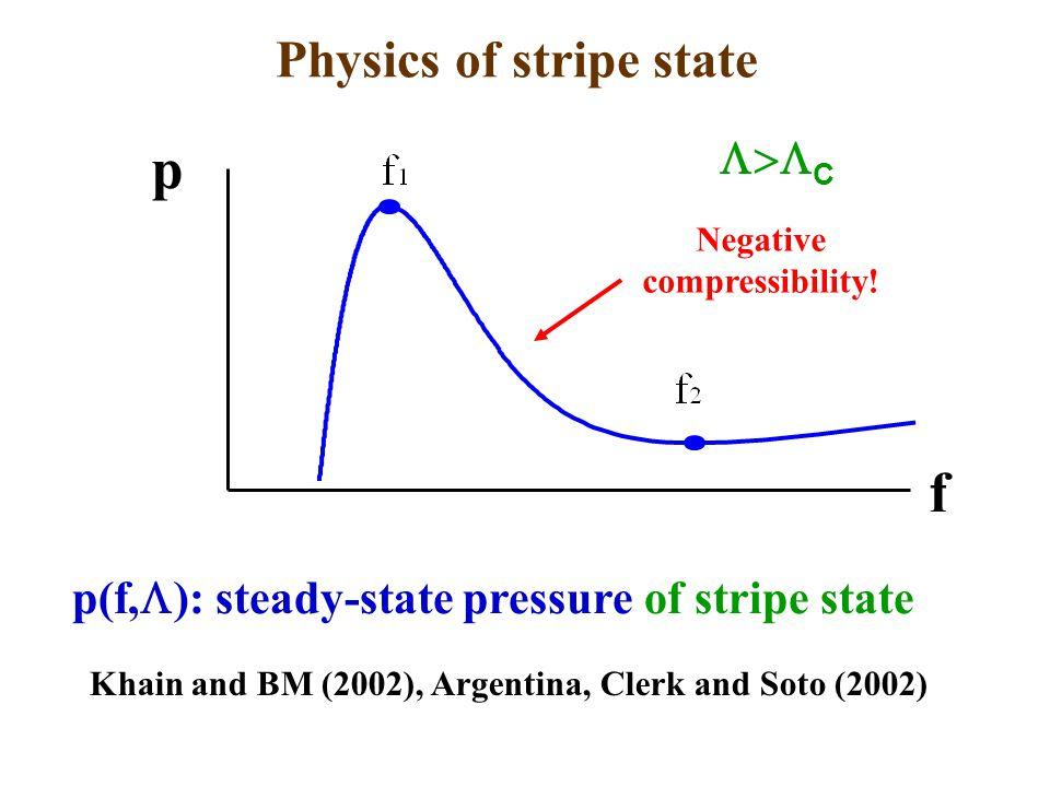 f p Negative compressibility.