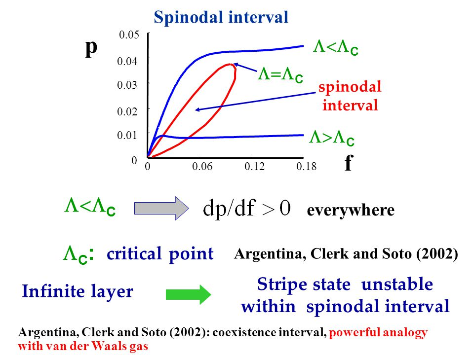 00.060.120.18 0 0.01 0.02 0.03 0.04 0.05 f p Infinite layer Stripe state unstable within spinodal interval spinodal interval Spinodal interval everywhere critical point  C C:C:  C Argentina, Clerk and Soto (2002)  C Argentina, Clerk and Soto (2002): coexistence interval, powerful analogy with van der Waals gas