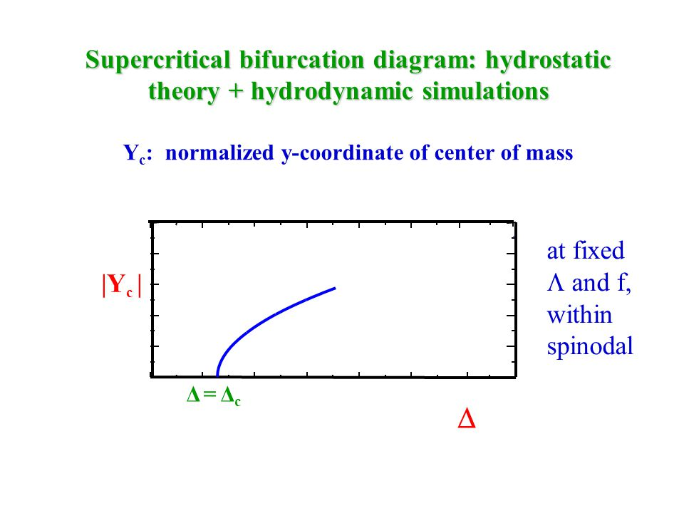 Supercritical bifurcation diagram: hydrostatic theory + hydrodynamic simulations Supercritical bifurcation diagram: hydrostatic theory + hydrodynamic simulations Y c : normalized y-coordinate of center of mass  |Y c | Δ = Δ c at fixed  and f, within spinodal