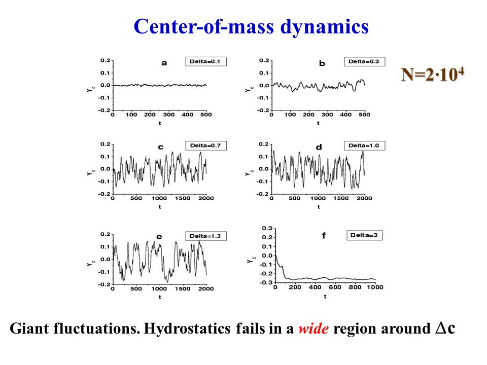 Giant fluctuations. Hydrostatics fails in a wide region around  c Center-of-mass dynamics N=2·10 4