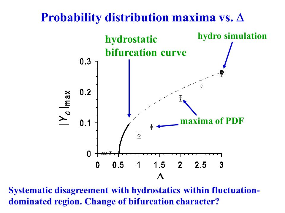 Probability distribution maxima vs.