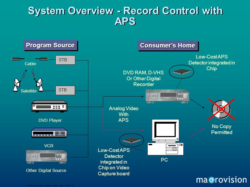 © 1999 CHASE HQ - Company - 654321 - May 11, 2015 - p 7 System Overview - Record Control with APS DVD Player VCR Other Digital Source DVD RAM, D-VHS O