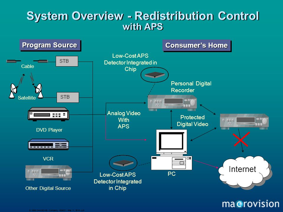 © 1999 CHASE HQ - Company - 654321 - May 11, 2015 - p 9 System Overview - Redistribution Control with APS DVD Player VCR Other Digital Source Personal Digital Recorder Low-Cost APS Detector Integrated in Chip Cable Satellite Program Source Consumer's Home PC Low-Cost APS Detector Integrated in Chip Analog Video With APS Protected Digital Video Internet STB