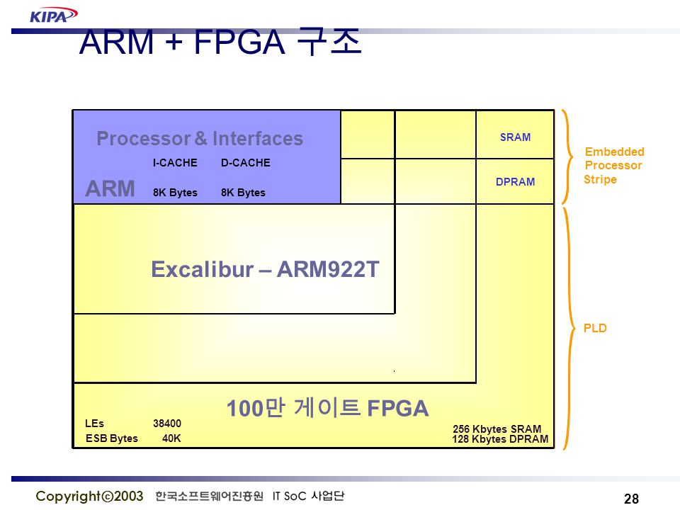 28 Copyright ⓒ 2003 ARM + FPGA 구조 PLL Timer UART Interrupt Controller Watchdog Timer JTAG 256 Kbytes SRAM 128 Kbytes DPRAM Embedded Processor Stripe PLD 100 만 게이트 FPGA Trace Module ARM922T SRAM DPRAM External Memory Interfaces Processor & Interfaces I-CACHED-CACHE ARM 8K Bytes8K Bytes LEs38400 ESB Bytes 40K Excalibur – ARM922T