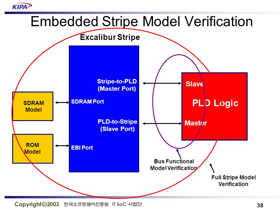 38 Copyright ⓒ 2003 Embedded Stripe Model Verification ROM Model SDRAM Model Excalibur Stripe PLD Logic Stripe-to-PLD (Master Port) EBI Port SDRAM Port Master Slave PLD-to-Stripe (Slave Port) Bus Functional Model Verification Full Stripe Model Verification