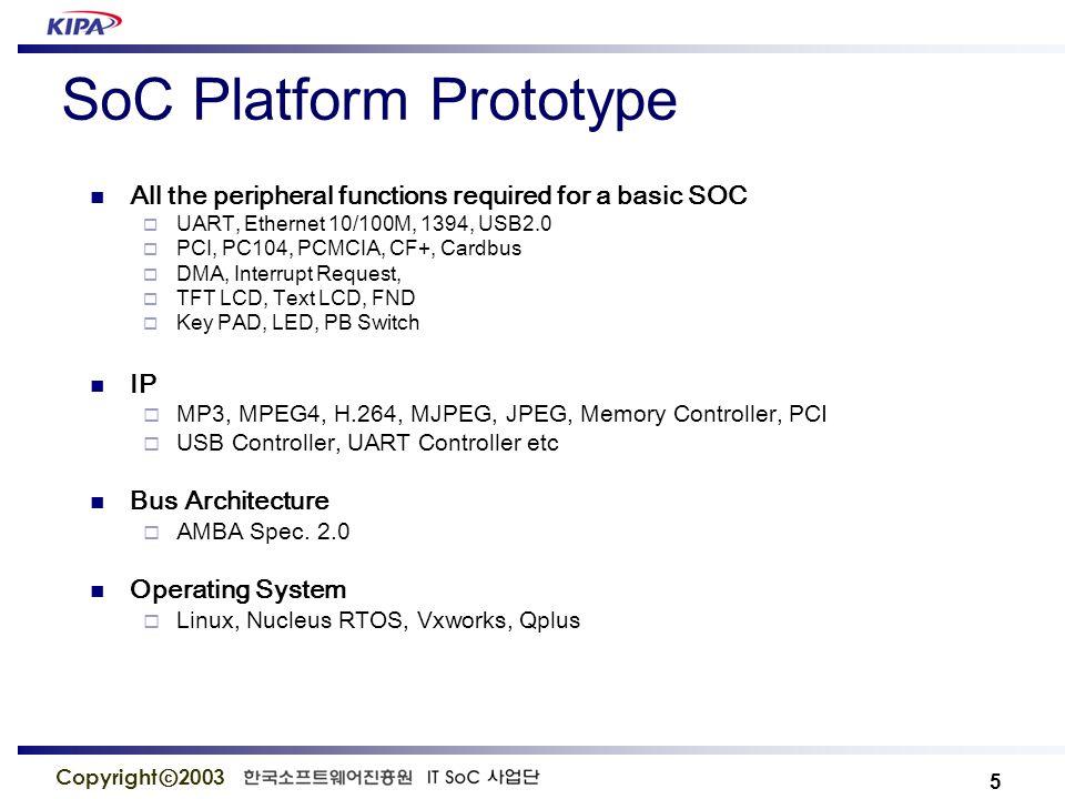 6 Copyright ⓒ 2003 SoC Platform Prototype Example General CPU DSP Actuator Controller PLLs Sensor Controller Display Controller Configure FPGA/ CPLD ADC/DAC Network Interface USB/UART 표준 Interface Network 기능 지원 Analog Interface Reconfigurable H/W S/W 구동 / 통신 기능 지원 RTOS