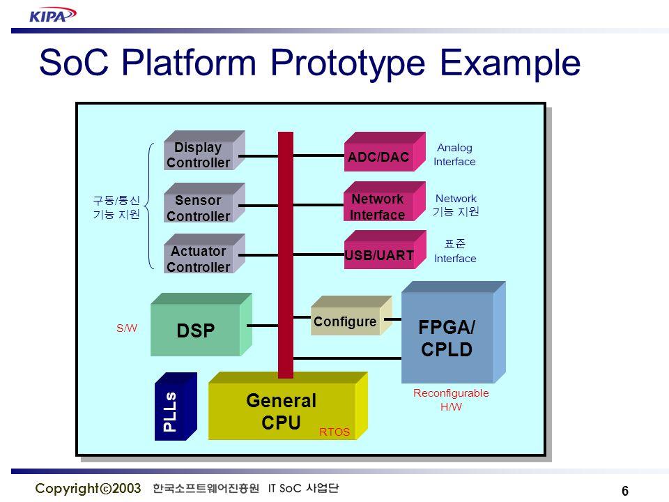 27 Copyright ⓒ 2003 ARM922T Processor ARM922 ™ 기반 (ARM920 ™ Derivative) 고속 Cache (8KB Instruction + 8KB Data) SRAM and DPRAM 내장 MMU 기능 (RTOS 지원 ) 200MHz on Altera ®, 0.18u Process 향상된 system Debug 기능 내장 Based on ARM9TDMI core  Five stage pipeline  Harvard bus architecture ARM9 - T- Thumb Architecture Extension D- Core has Debug Extensions M- Core has an enhanced Multiplier I- Core has EmbeddedICE Logic Extension
