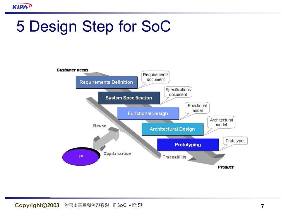 8 Copyright ⓒ 2003 HW Development SW Development SW Integration HW RTL Model Real Prototype : Validation/Qualification SW Dev.