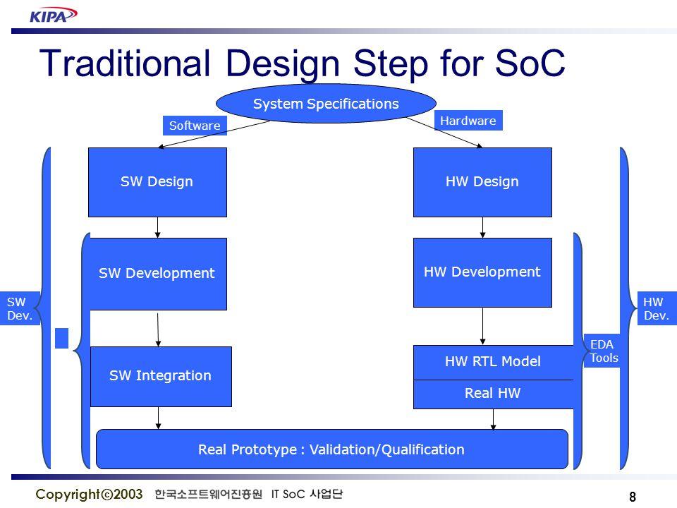 9 Copyright ⓒ 2003 Architectural Design Platform Specification SW Generation Virtual Prototype SW Integration HW RTL Model Real Prototype : Verification SW Dev.