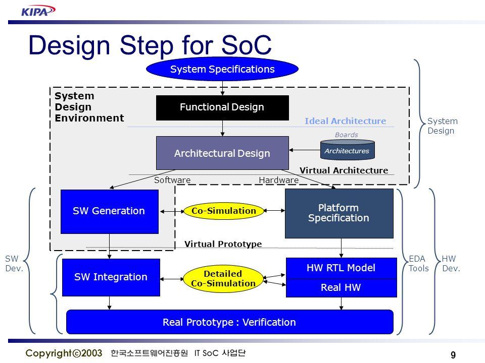 20 Copyright ⓒ 2003 회로 설계및 시뮬레이션, 에뮬레이션 환경 (1) Altera Quartus – EDA Software Tools (2) ARM Developer Suite 1.2 – C Compiler ARMasm(Assembler), Compilers (ARM C/C++ Compiler) ARMlink (ARM linker), AXD – ARM debugger, Adwu – ARM debugger for windows/Unix Fromelf – Format Changer (ELF to other formats) (3) ModelSIM - Simulator (4) ARM Multi ICE - Emulator 리눅스 운영체제 (1)SoC-LiNUX O.S.