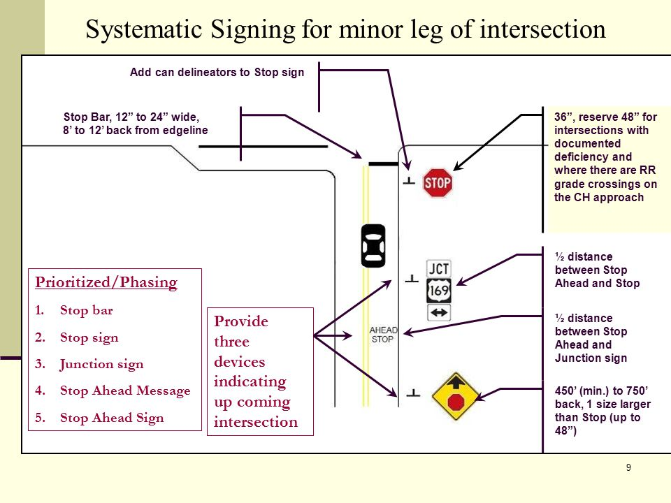 9 Systematic Signing for minor leg of intersection ½ distance between Stop Ahead and Stop Prioritized/Phasing 1.Stop bar 2.Stop sign 3.Junction sign 4