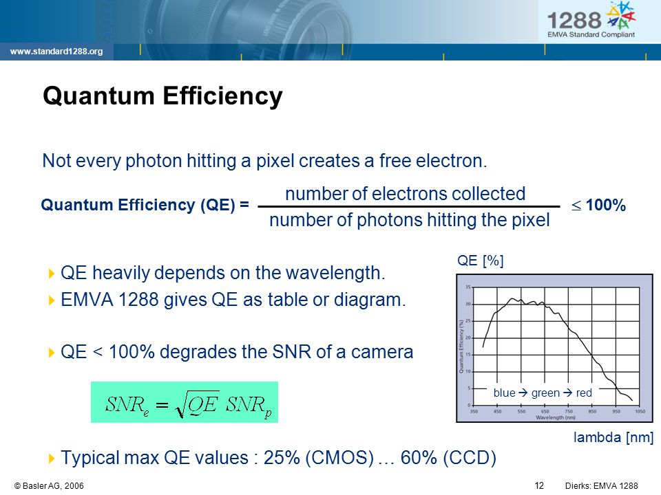 12 © Basler AG, 2006Dierks: EMVA 1288 www.standard1288.org Quantum Efficiency Not every photon hitting a pixel creates a free electron. number of elec
