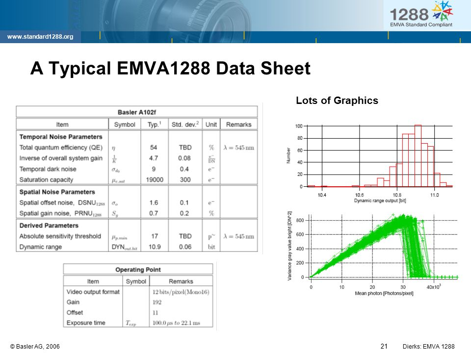 21 © Basler AG, 2006Dierks: EMVA 1288 www.standard1288.org A Typical EMVA1288 Data Sheet Lots of Graphics