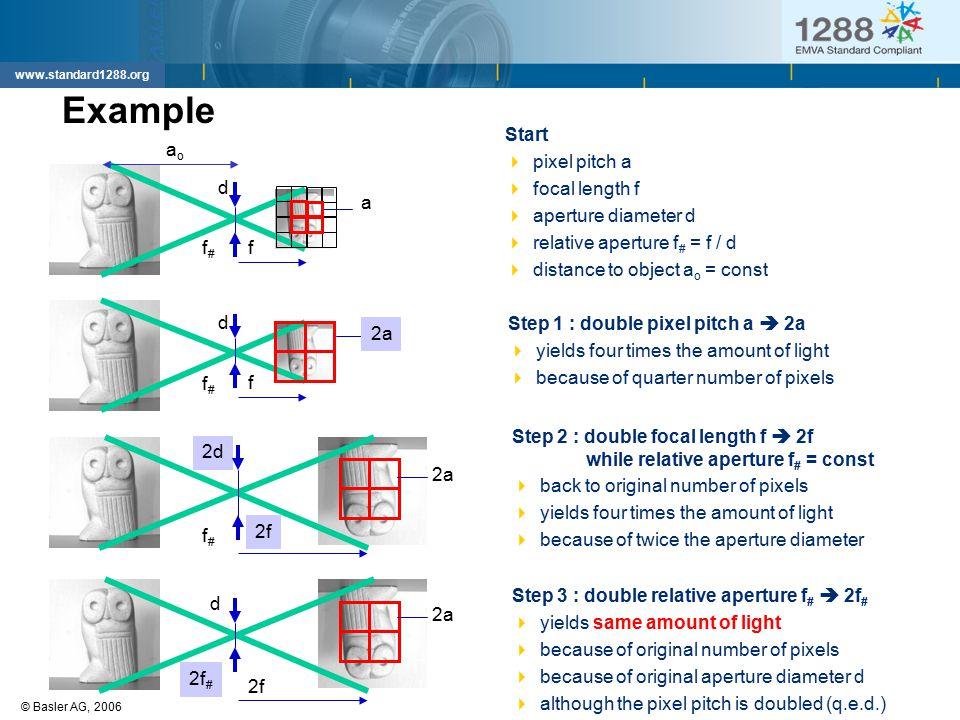 26 © Basler AG, 2006Dierks: EMVA 1288 www.standard1288.org 2f 2d Example d d d f f 2f a 2a Start  pixel pitch a  focal length f  aperture diameter