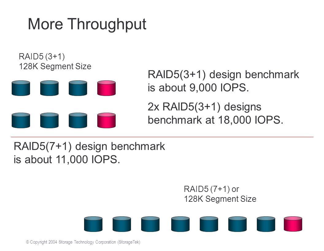 © Copyright 2004 Storage Technology Corporation (StorageTek) More Throughput RAID5 (3+1) 128K Segment Size RAID5(3+1) design benchmark is about 9,000