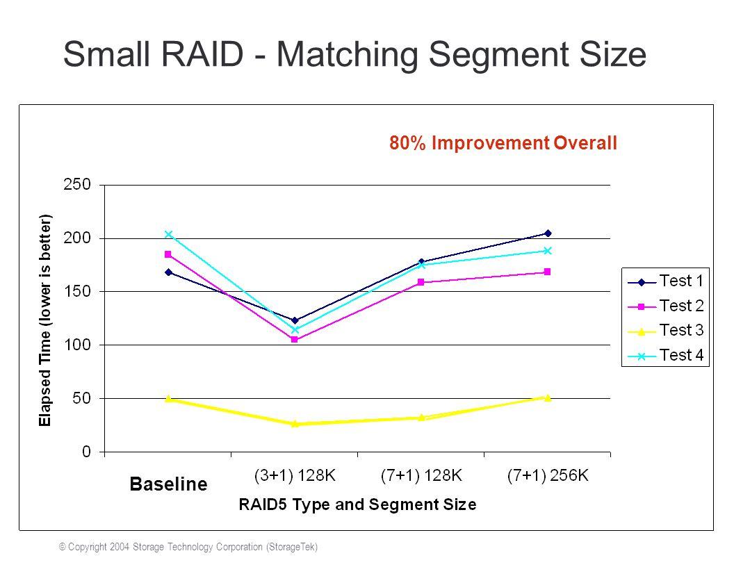 © Copyright 2004 Storage Technology Corporation (StorageTek) Small RAID - Matching Segment Size Baseline 80% Improvement Overall