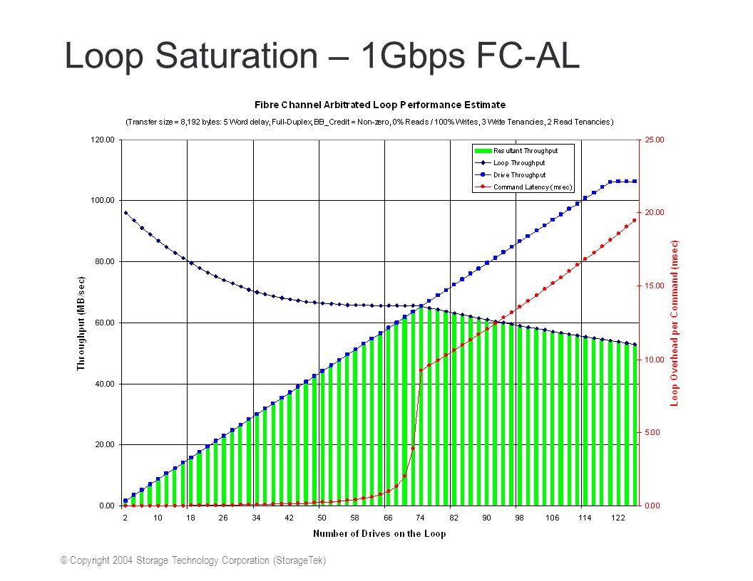 © Copyright 2004 Storage Technology Corporation (StorageTek) Loop Saturation – 1Gbps FC-AL