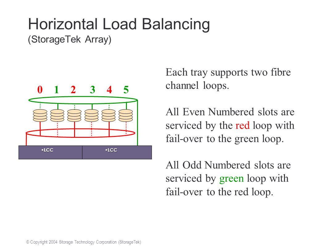© Copyright 2004 Storage Technology Corporation (StorageTek) Horizontal Load Balancing (StorageTek Array) Each tray supports two fibre channel loops.