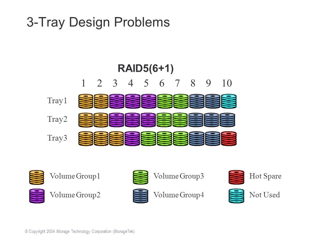 © Copyright 2004 Storage Technology Corporation (StorageTek) Tray3 Tray1 Tray2 12345678910 Volume Group1 Volume Group2 Volume Group3 Volume Group4 Hot