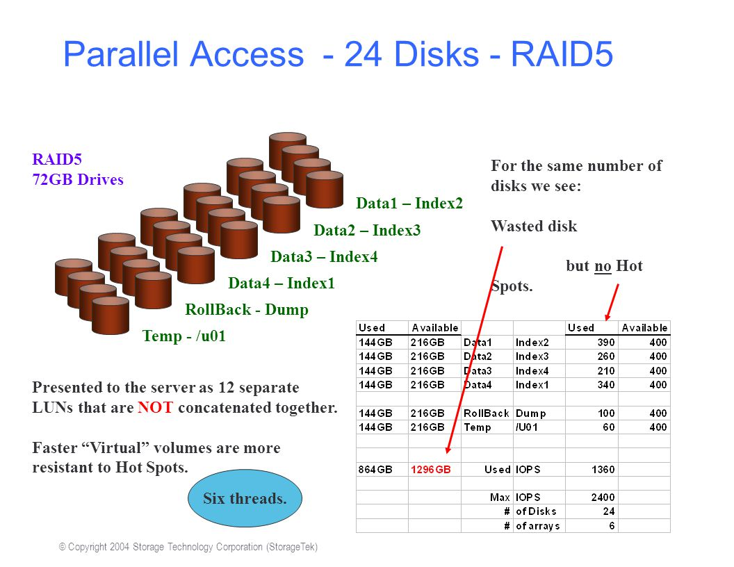 © Copyright 2004 Storage Technology Corporation (StorageTek) Parallel Access - 24 Disks - RAID5 Data1 – Index2 Data2 – Index3 Data3 – Index4 Data4 – Index1 Presented to the server as 12 separate LUNs that are NOT concatenated together.