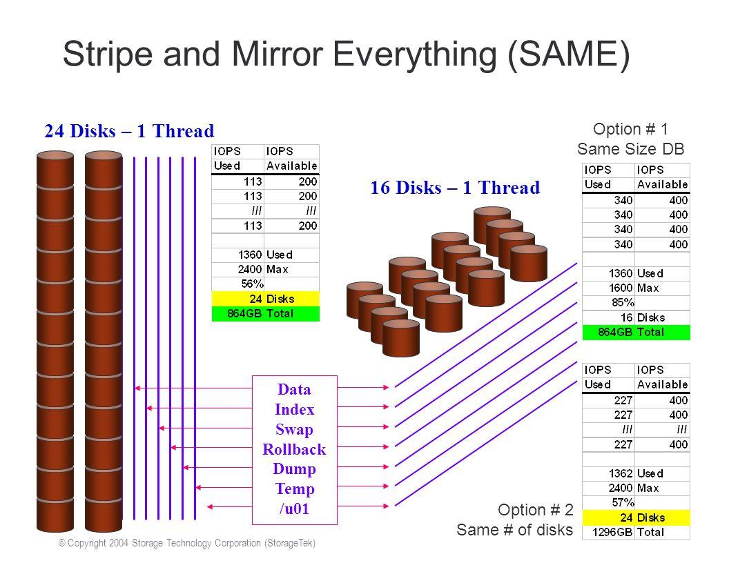 © Copyright 2004 Storage Technology Corporation (StorageTek) Stripe and Mirror Everything (SAME) Data Index Swap Rollback Dump Temp /u01 24 Disks – 1