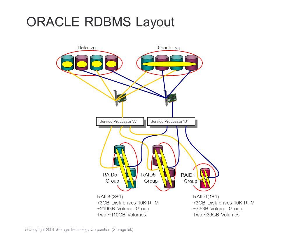 "© Copyright 2004 Storage Technology Corporation (StorageTek) ORACLE RDBMS Layout RAID5 Group RAID5 Group Service Processor ""B"" Service Processor ""A"" R"