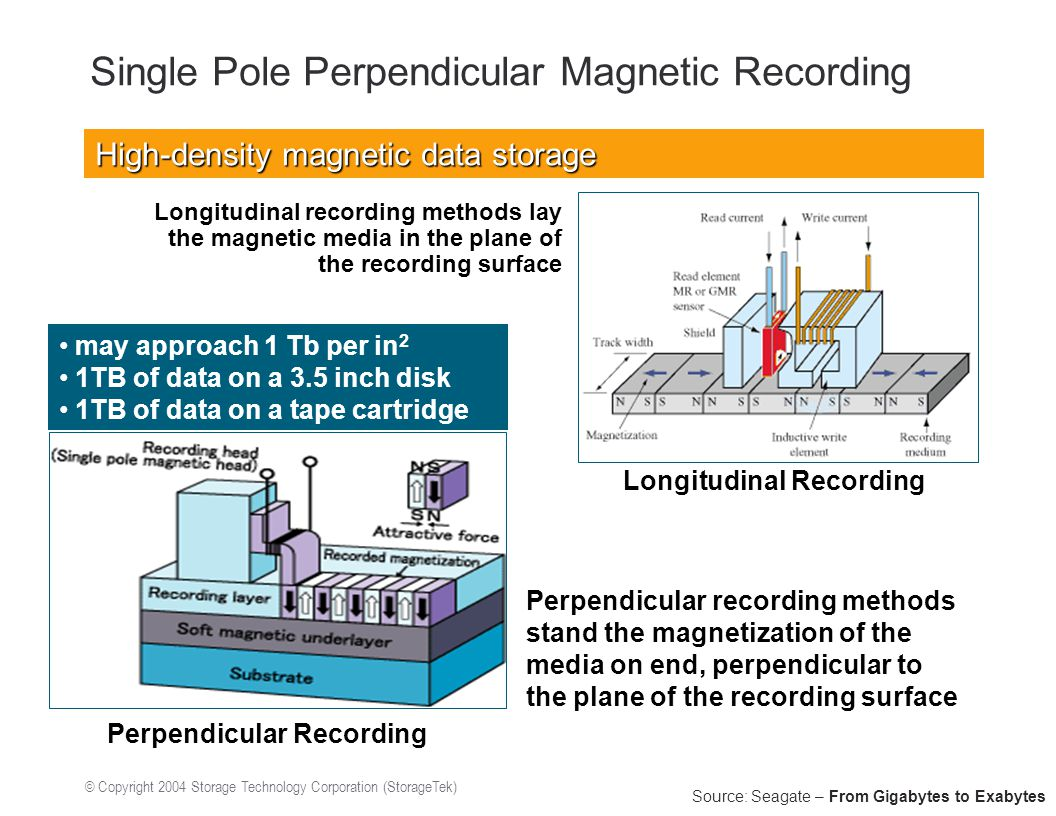 © Copyright 2004 Storage Technology Corporation (StorageTek) Single Pole Perpendicular Magnetic Recording Source: Seagate – From Gigabytes to Exabytes High-density magnetic data storage Longitudinal recording methods lay the magnetic media in the plane of the recording surface Longitudinal Recording Perpendicular Recording may approach 1 Tb per in 2 1TB of data on a 3.5 inch disk 1TB of data on a tape cartridge Perpendicular recording methods stand the magnetization of the media on end, perpendicular to the plane of the recording surface