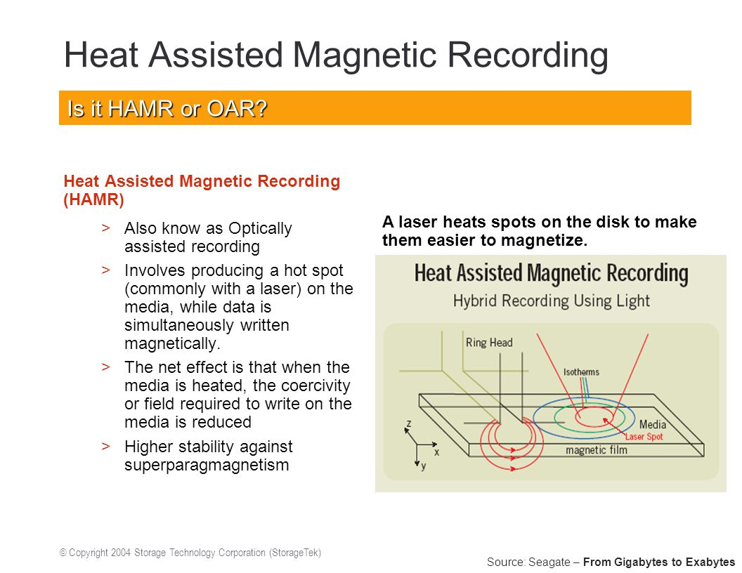 © Copyright 2004 Storage Technology Corporation (StorageTek) Heat Assisted Magnetic Recording Heat Assisted Magnetic Recording (HAMR) >Also know as Optically assisted recording >Involves producing a hot spot (commonly with a laser) on the media, while data is simultaneously written magnetically.