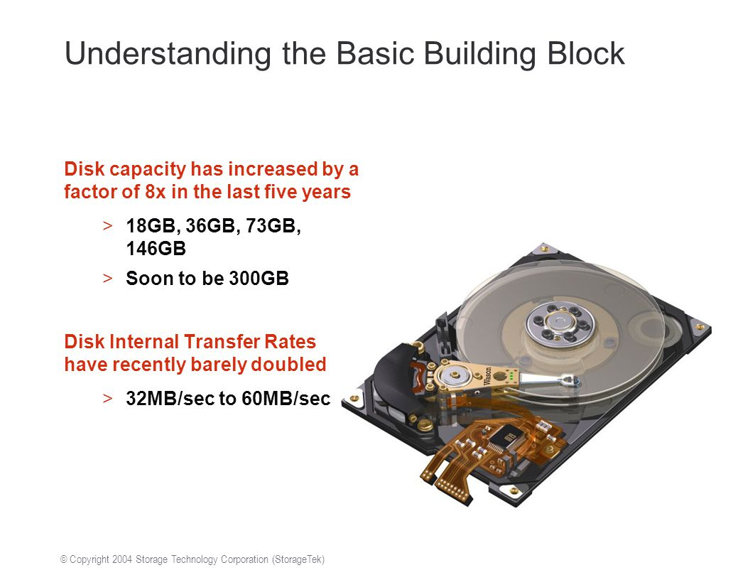 © Copyright 2004 Storage Technology Corporation (StorageTek) Understanding the Basic Building Block Disk capacity has increased by a factor of 8x in the last five years >18GB, 36GB, 73GB, 146GB >Soon to be 300GB Disk Internal Transfer Rates have recently barely doubled >32MB/sec to 60MB/sec