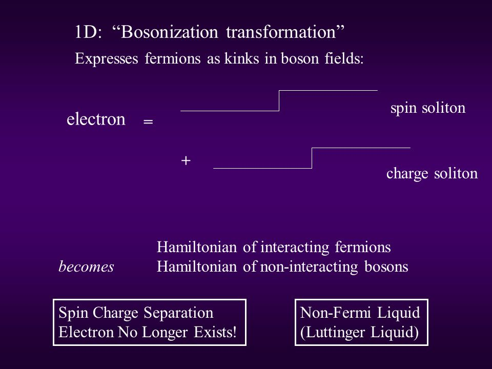 Expresses fermions as kinks in boson fields: = spin soliton charge soliton + Hamiltonian of interacting fermions becomes Hamiltonian of non-interacting bosons 1D: Bosonization transformation electron Spin Charge Separation Electron No Longer Exists.