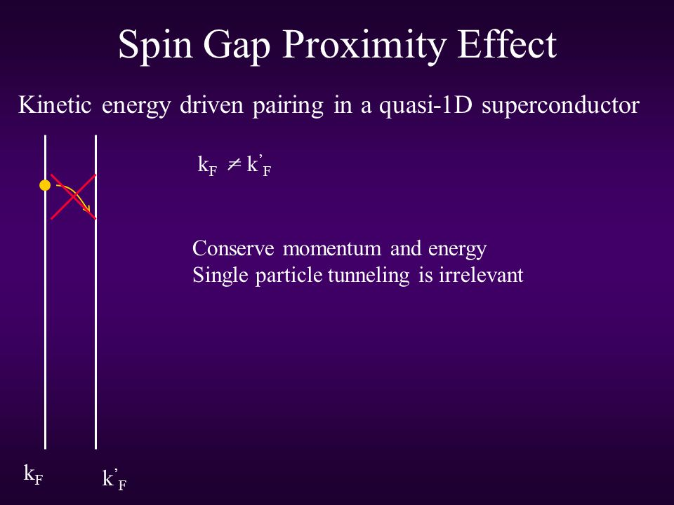 Spin Gap Proximity Effect Kinetic energy driven pairing in a quasi-1D superconductor kFkF k'Fk'F k F = k ' F Conserve momentum and energy Single particle tunneling is irrelevant