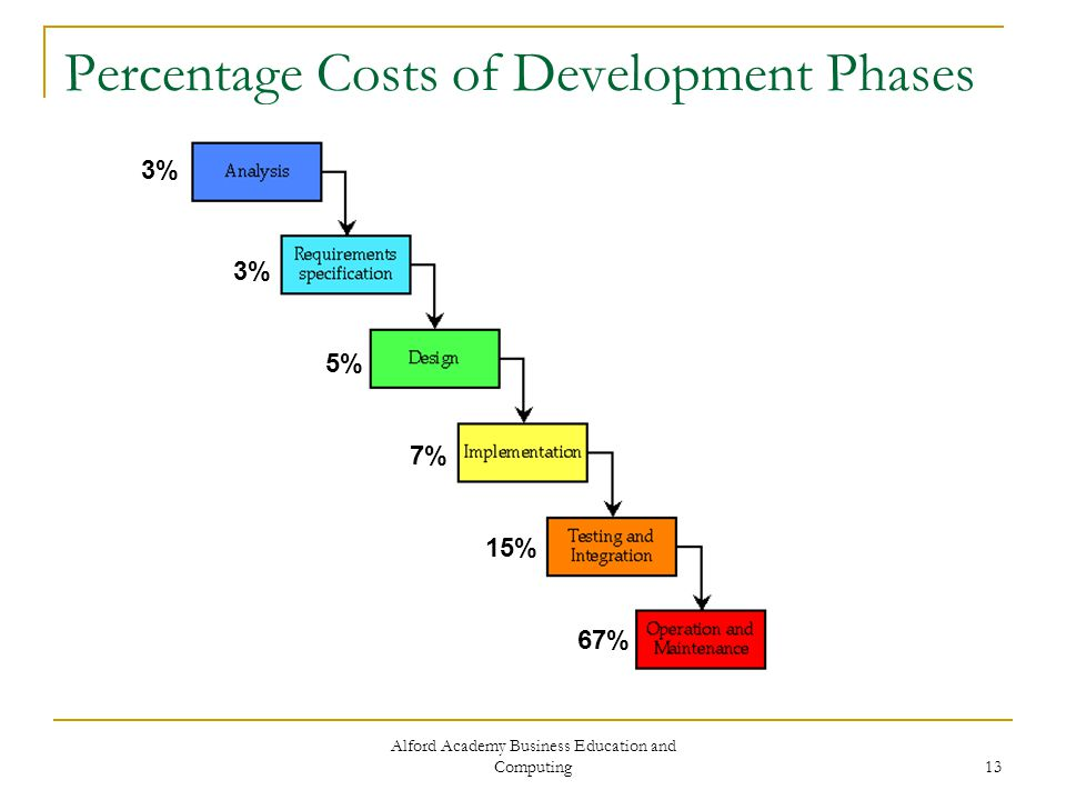 Alford Academy Business Education and Computing 13 Percentage Costs of Development Phases 3% 5% 7% 15% 67%