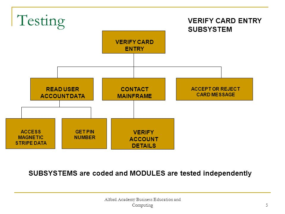 Alford Academy Business Education and Computing 6 Testing VERIFY CARD ENTRY READ USER ACCOUNT DATA CONTACT MAINFRAME ACCEPT OR REJECT CARD MESSAGE SUB-SYSTEMS are coded and MODULES are tested independently ACCESS MAGNETIC STRIPE DATA GET PIN NUMBER VERIFY ACCOUNT DETAILS VERIFY CARD ENTRY SUB-SYSTEM SUB-SYSTEMS are then integrated and the whole system is tested